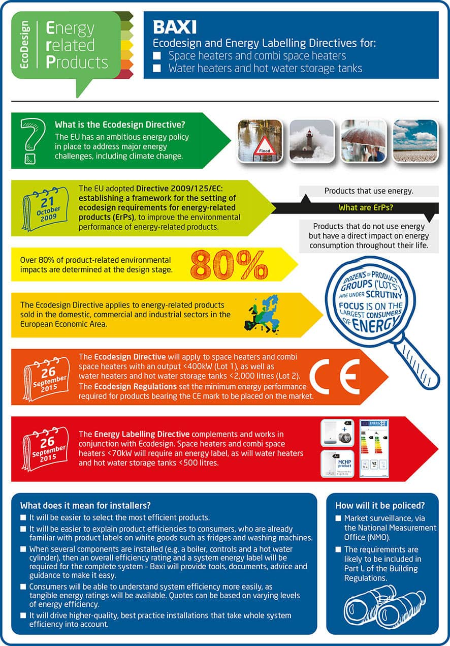 Baxi explains ErP in this handy infographic
